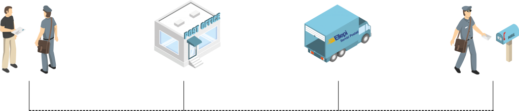 Processo raccolta e spedizione ellepi servizi postali